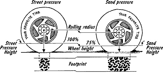 Why Should We Lower Car's Tyre Pressure When Driving Off-road