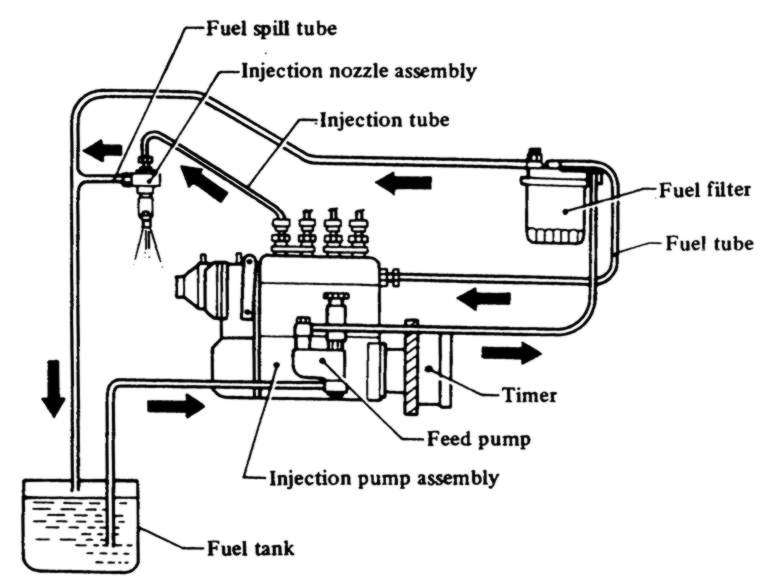What is fuel injection and what are different types of