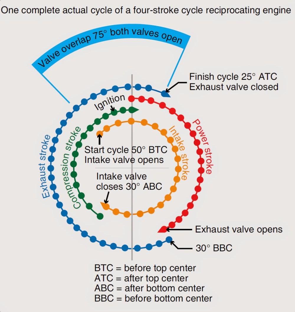 medium resolution of valve timing chart