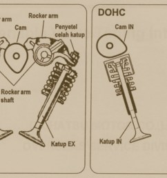 dohc vs sohc engines all you need to know news articles overhead valve train diagram double overhead cam diagram [ 1600 x 935 Pixel ]
