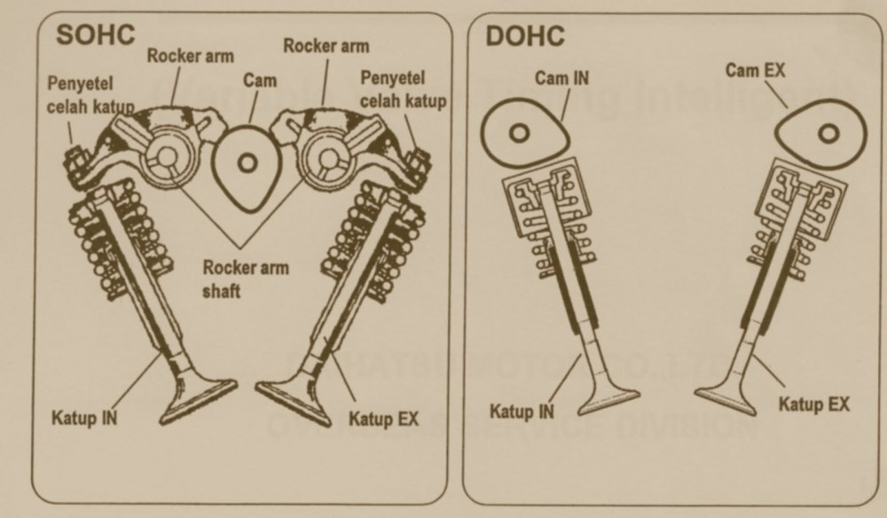 medium resolution of dohc vs sohc engines all you need to know news articles overhead valve train diagram double overhead cam diagram