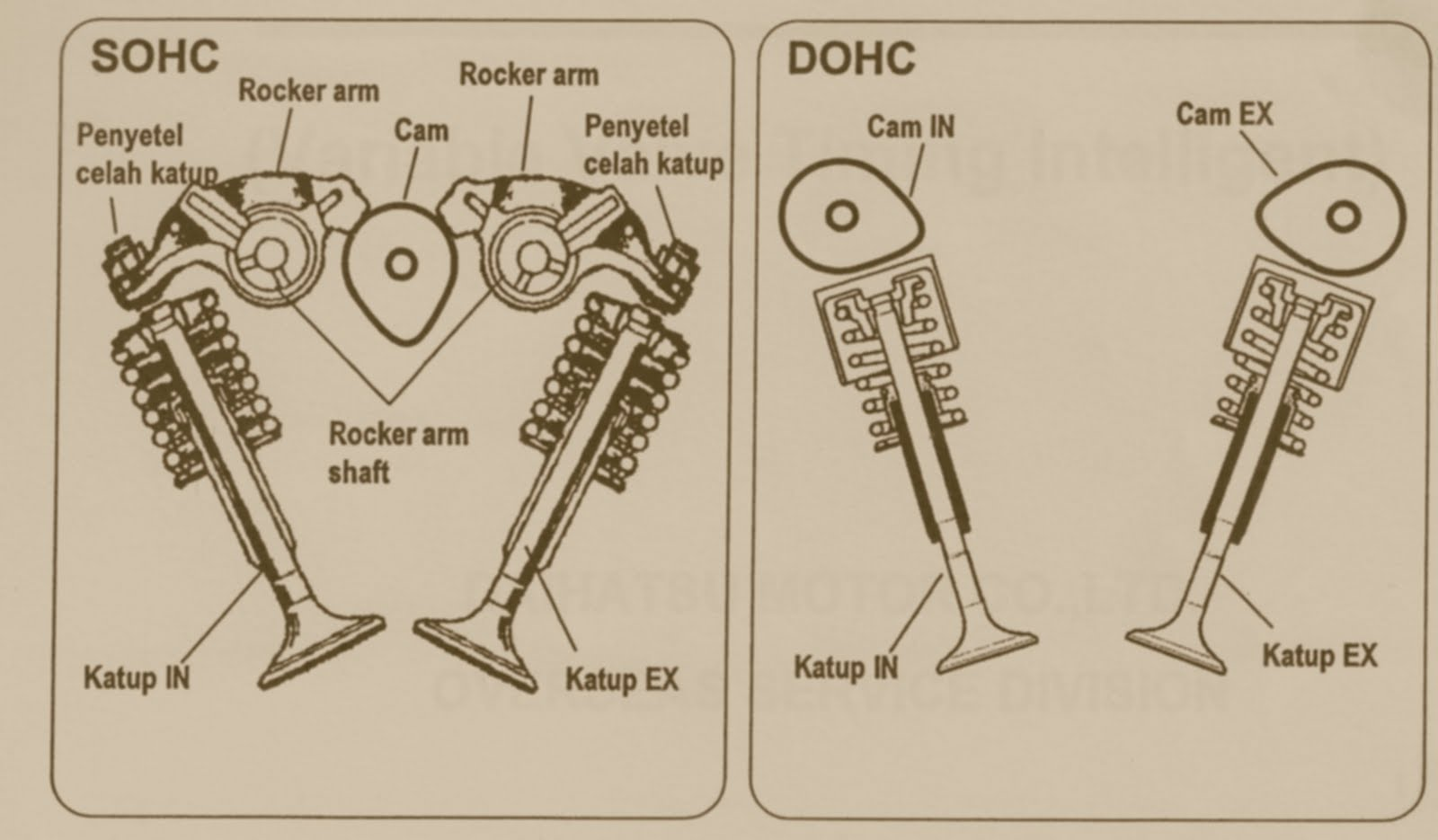 hight resolution of dohc vs sohc engines all you need to know news articles overhead valve train diagram double overhead cam diagram