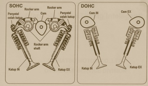 small resolution of dohc vs sohc engines all you need to know news articles overhead valve train diagram double overhead cam diagram