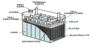 Everything you need to know about lead–acid car batteries