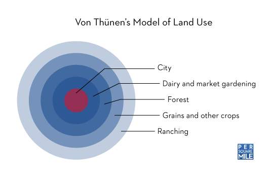 Von Thunen's model of land use