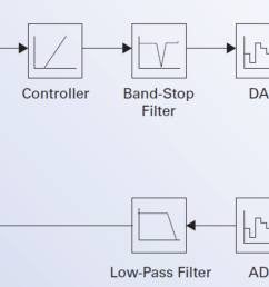 block diagram of a digital piezo servo controller [ 1600 x 567 Pixel ]