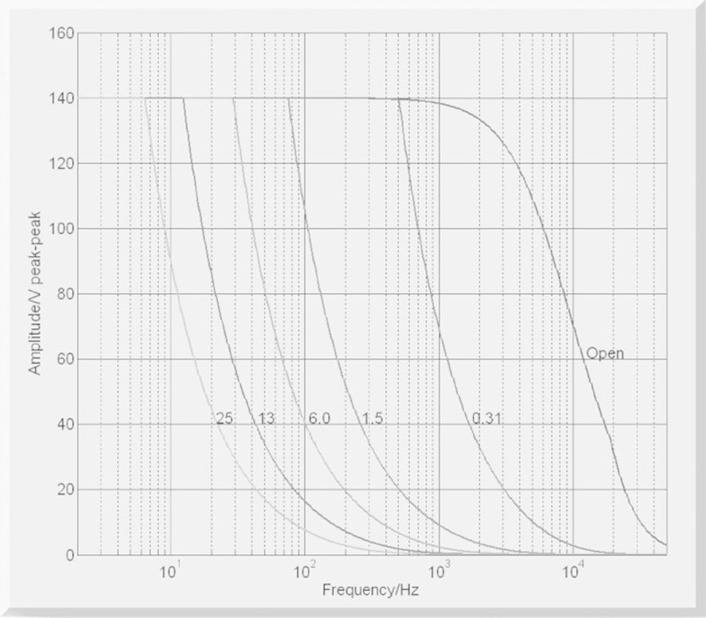medium resolution of e 621 operating limits open loop with various piezo loads capacitance values in f