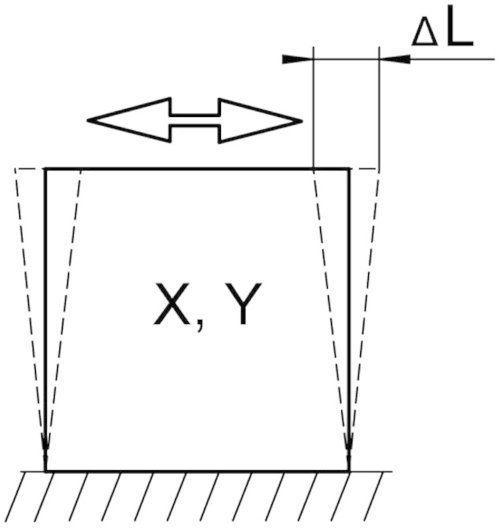 small resolution of principle of shear motion l refers to the travel range