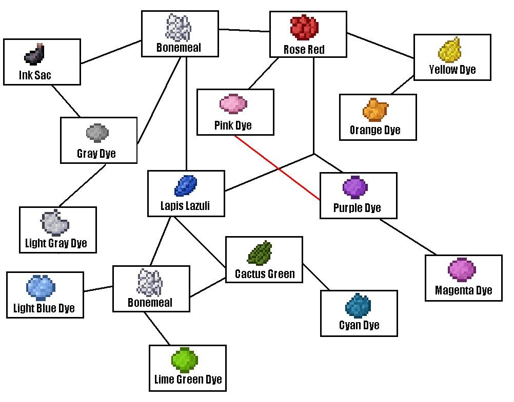Minecraft- Wool Dye Guide Minecraft Blog