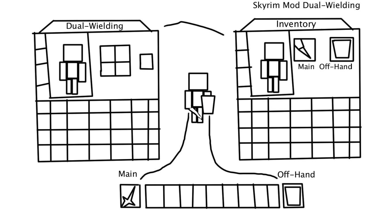 Dual-Wielding System(Skyrim Mod) Minecraft Blog