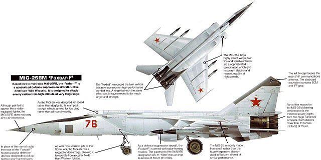 MiG-25 Foxbat Minecraft Project