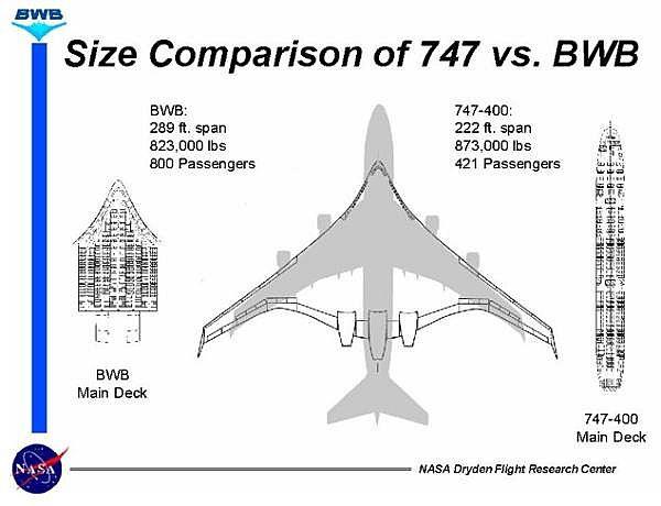 Boeing 797 X-48 Minecraft Project