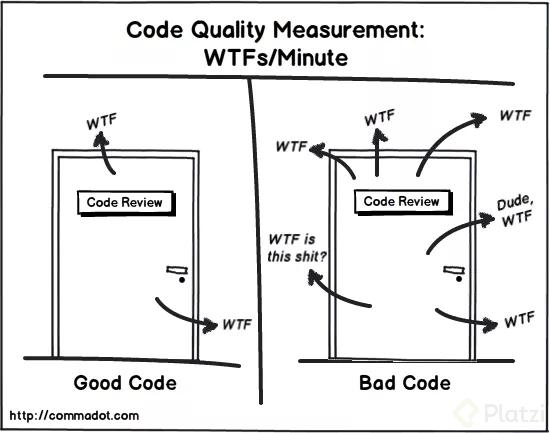 Diferencias entre una reunión para revisar buen código y una para revisar mal código