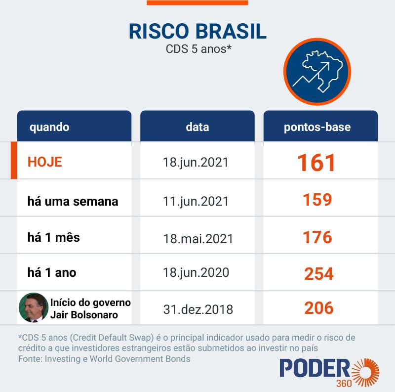 risco brasil 18jun2021 01