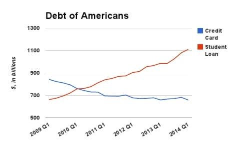 Image result for student debt in america
