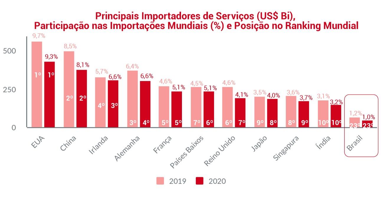 Brasil registra queda de 26% no comércio de serviços em 2020