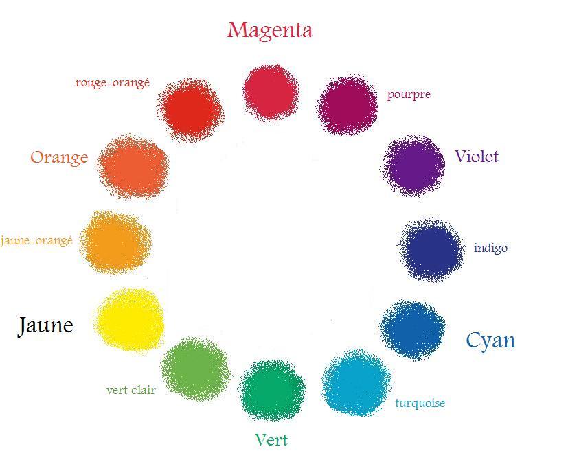 Quelles sont les couleurs primaires   Pratiquefr