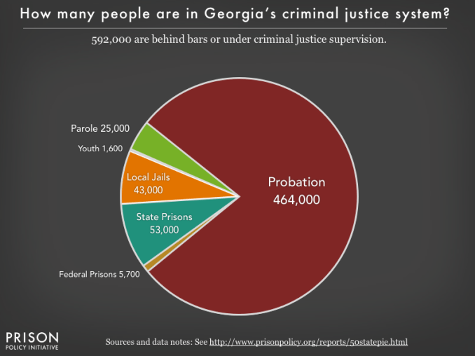 Pie chart showing that 578,000 Georgia residents are in various types of correctional facilities or under criminal justice supervision on probation or parole