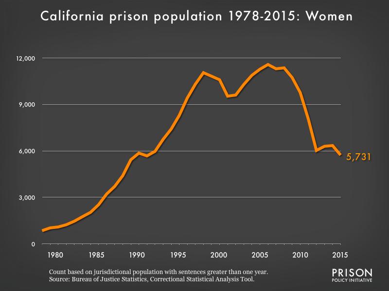 California Local Governments