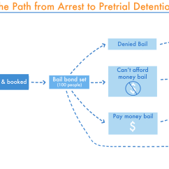 California Court System Diagram How To Wire A Hot Rod Detaining The Poor Money Bail Perpetuates An Endless