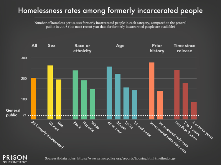 graph showing rates of homelessness among formerly incarcerated