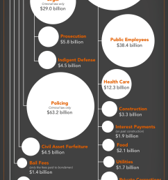graph showing the 182 billion system of mass incarceration and the relative size of its sub [ 800 x 1600 Pixel ]