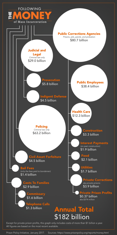 small resolution of graph showing the 182 billion system of mass incarceration and the relative size of its sub
