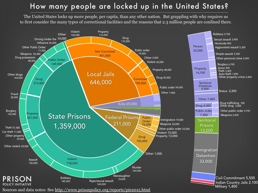 pie chart showing the number of people locked up on a given day in the United States by facility type and the underlying offense using the newest data available in December 2015