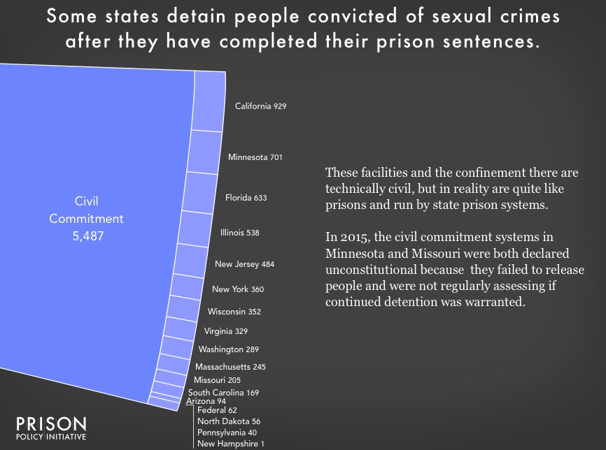Chart showing the 5,487 people civilly committed in 16 states and the federal system. The largest number are in California -- unsurprising, given that it is the largest state in the country -- followed by Minnesota, a state that is seven times smaller and that has one of the lowest prison incarceration rates in the nation.