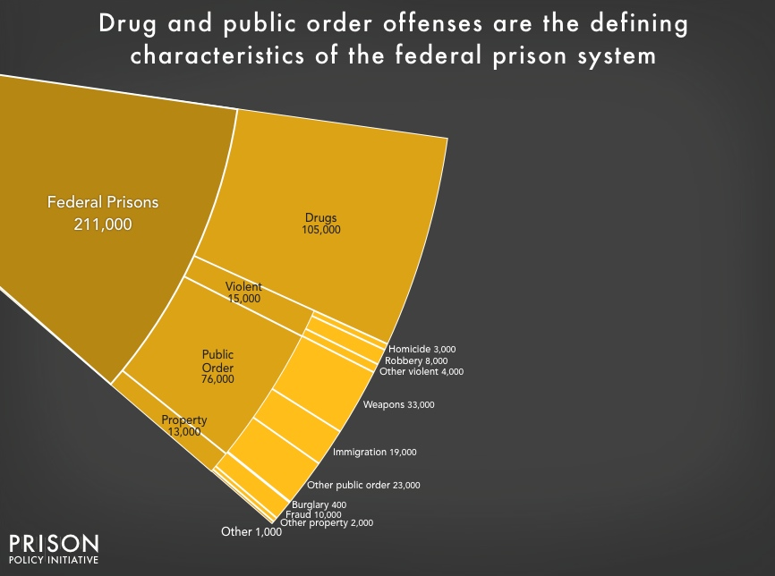 Chart showing the number and portion of people incarcerated in the federal prison system by offense. Drugs and public order offenses are the most common, with drugs being about half.