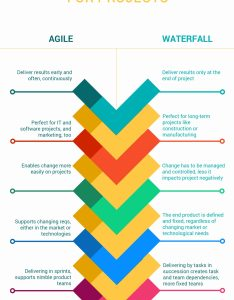 Agile versus waterfall for projects also how to manage an project rh projectmanager