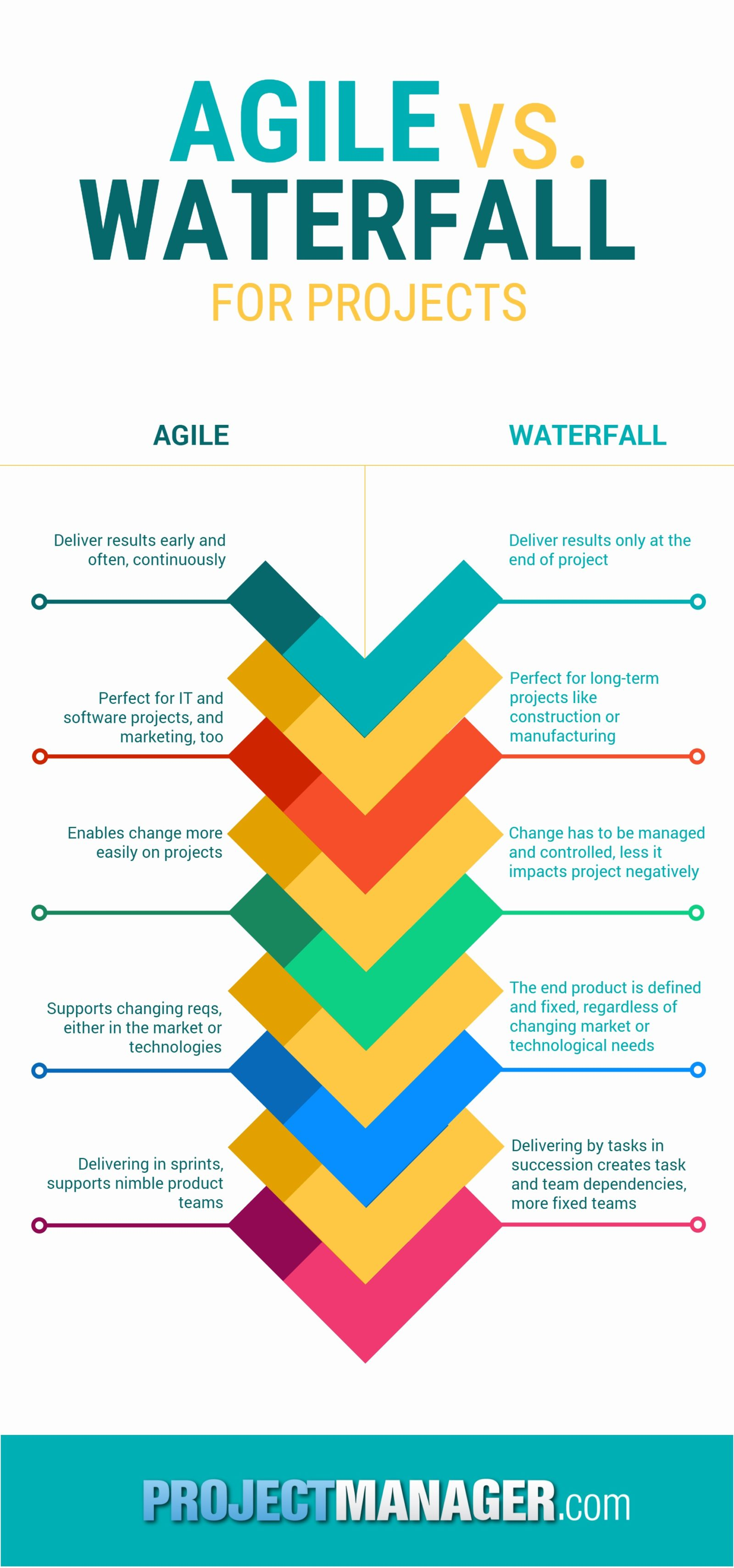waterfall model diagram mini usb wiring how to manage an agile project