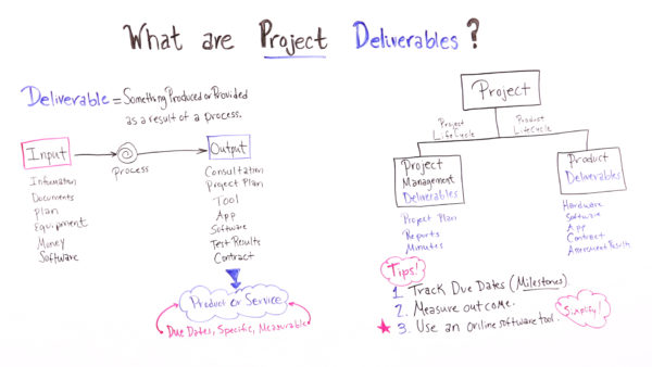 pmp inputs and outputs diagram ice maker what are project deliverables projectmanager com learn a deliverable is