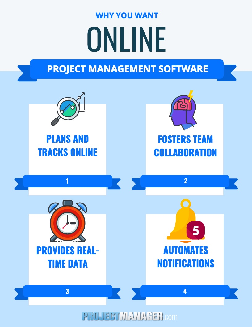 Why Choose Online Project Management Software?