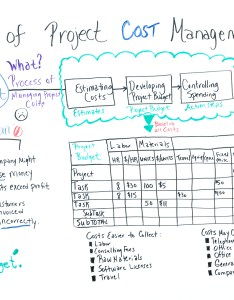 How to manage project costs also the basics of cost management rh projectmanager