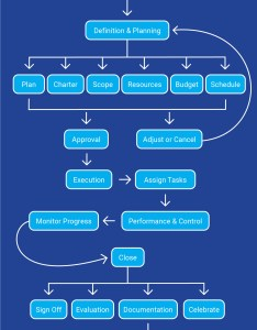 Project management flow chart example also sample rh projectmanager