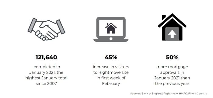 key statistics march 2021 property market report