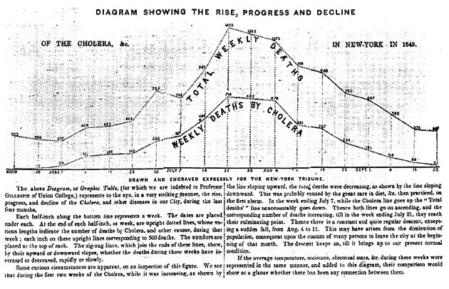 Infographics in the Time of Cholera — ProPublica