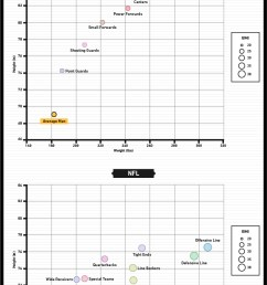 when we analyzed the typical body sizes among different positions in the nba and nfl the trend of increased body size in the major leagues became even  [ 801 x 1318 Pixel ]