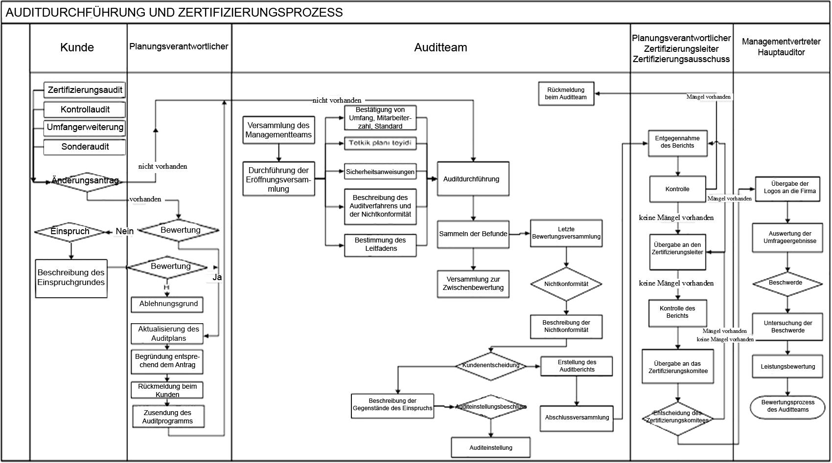 Auditdurchführung Und Zertifizierungs Prozess