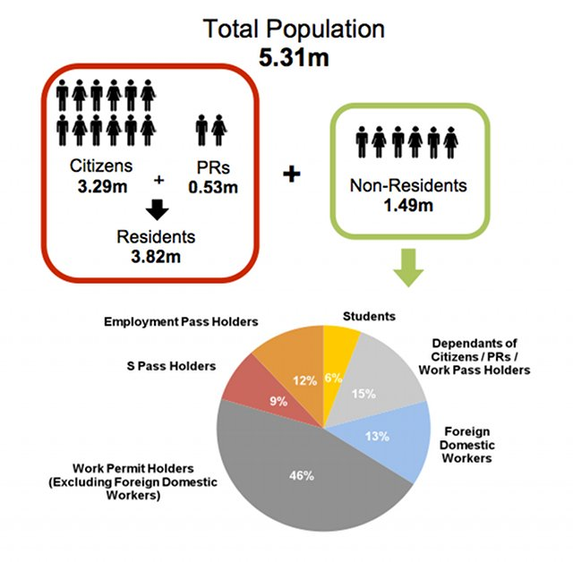 CURRENT POPULATION. As of June 2012, 72% of the population consisted of residents and 28% of non-residents. Many residents say they want to maintain a 'strong SIngaporean core' in the population. Screenshot from the population white paper.