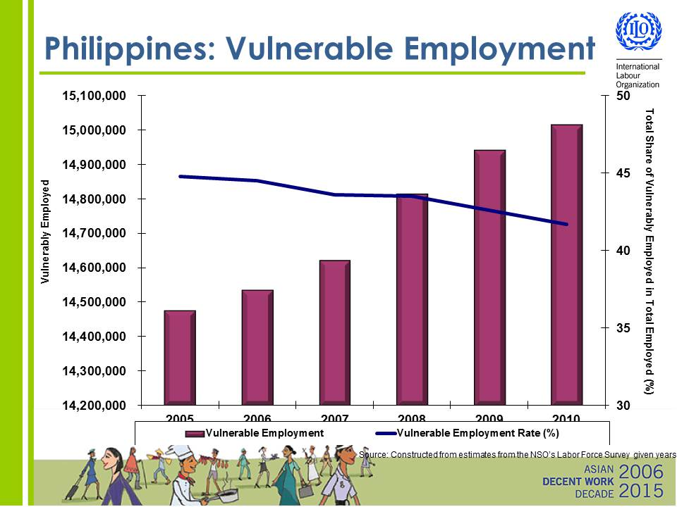 VULNERABLE WORKERS. The chart shows that while the rate of vulnerable employment is on the decline, it remains above 40% of the Philippine labor force. The image was obtained from the presentation of ILO Philippines Country Director Jeff Johnson.