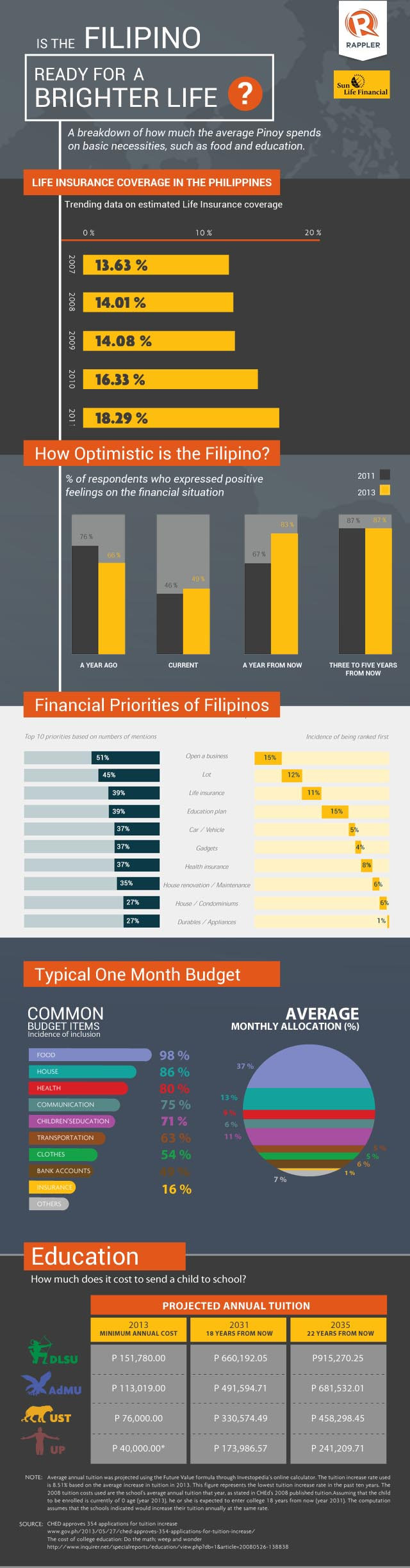 Infographic Are Filipinos Ready For A Brighter Life