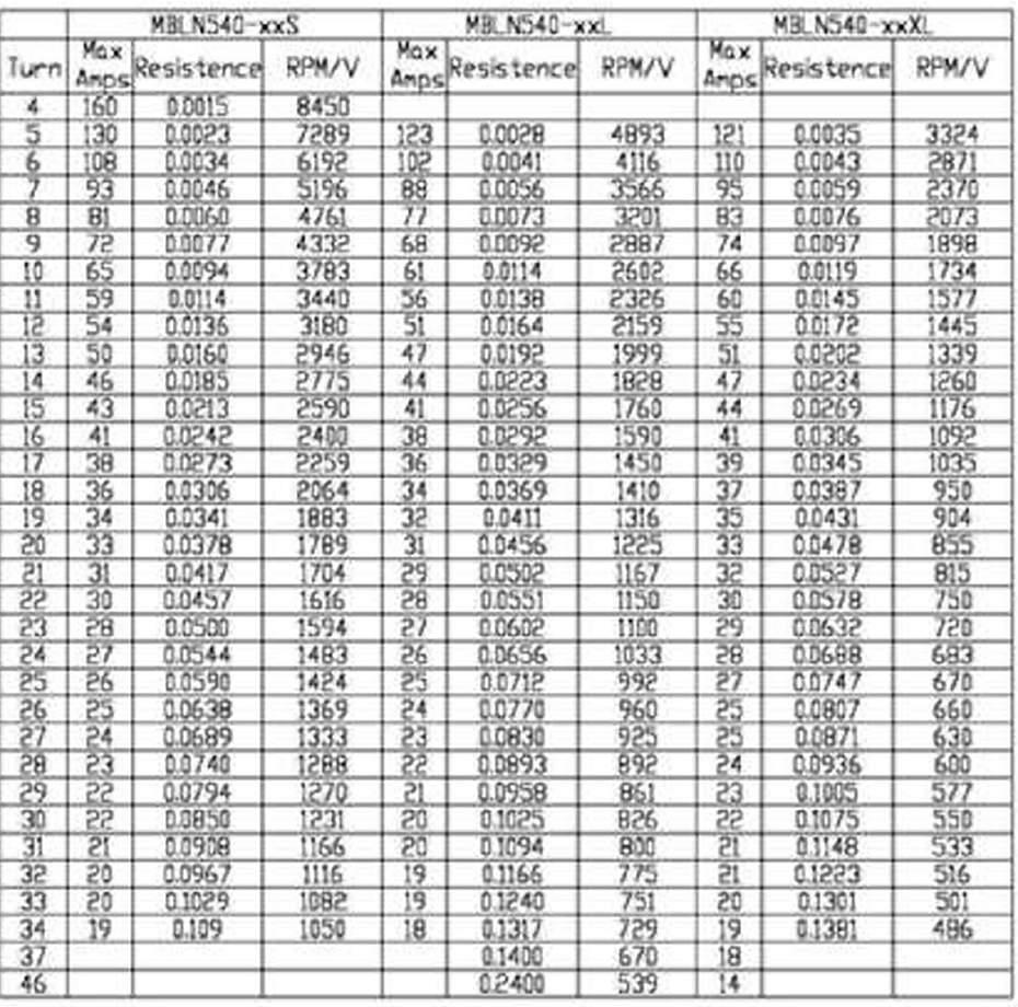 √ Rc Plane Motor Size Chart
