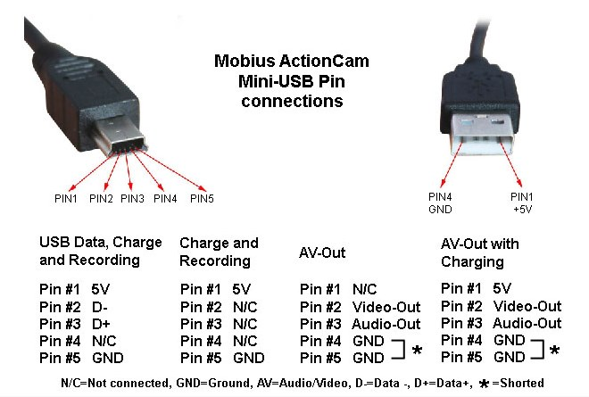 usb wiring diagram usb charger pinout  u2022 edmiracle co