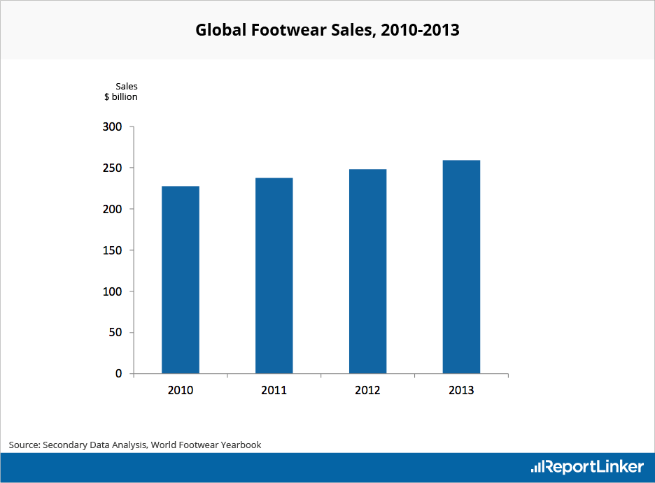 Shoe Industry Research Reports: Footwear Market Analysis