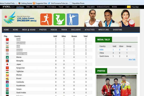 Klasemen Perolehan Medali Asian Games 2014