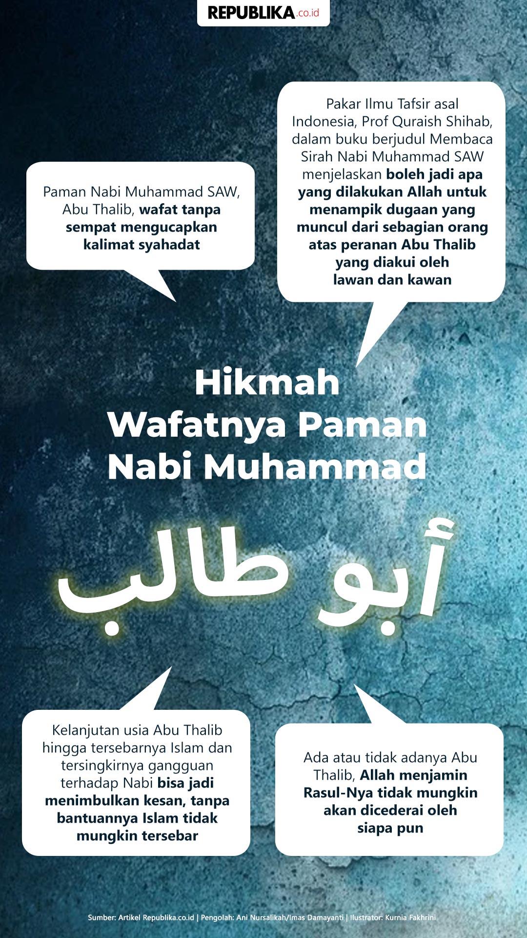 Paman Nabi Muhammad Saw : paman, muhammad, Sikap, Muhammad, Terhadap, Pamannya, Non-Muslim, Republika, Online