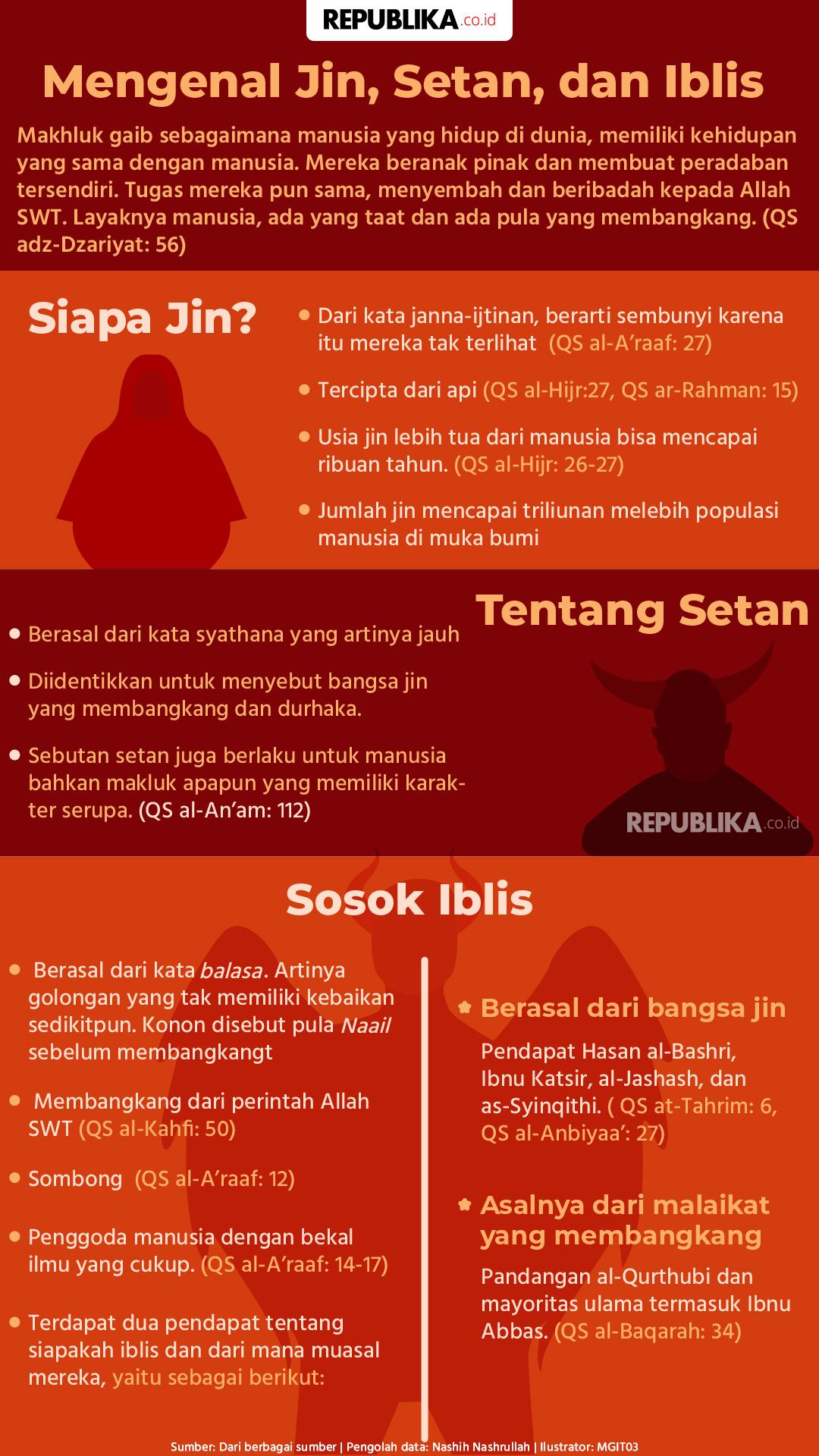 Jin Setan Iblis : setan, iblis, Infografis, Mengenal, Setan,, Iblis, Republika, Online