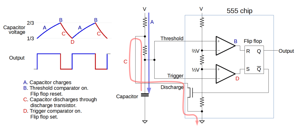 medium resolution of diagram showing how the 555 timer can operate as an oscillator